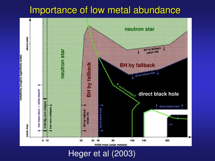 Importance of low metal abundance