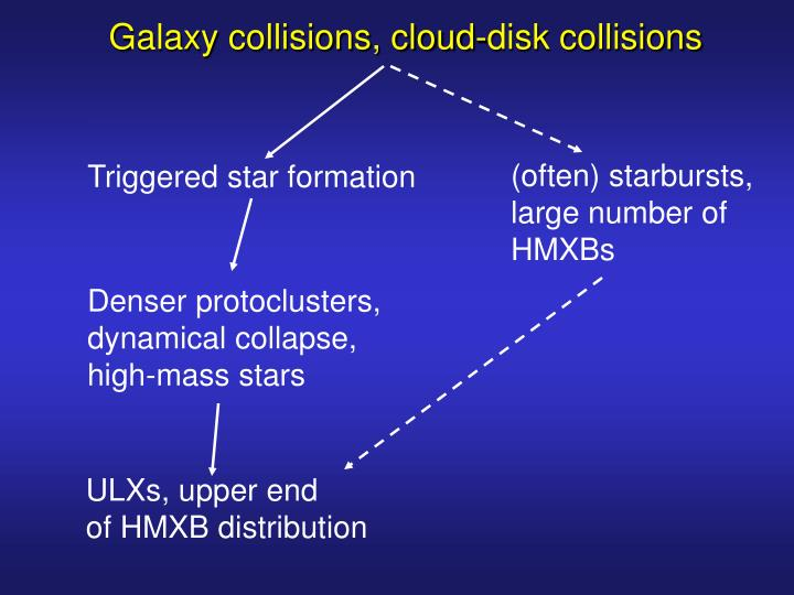 Galaxy collisions, cloud-disk collisions