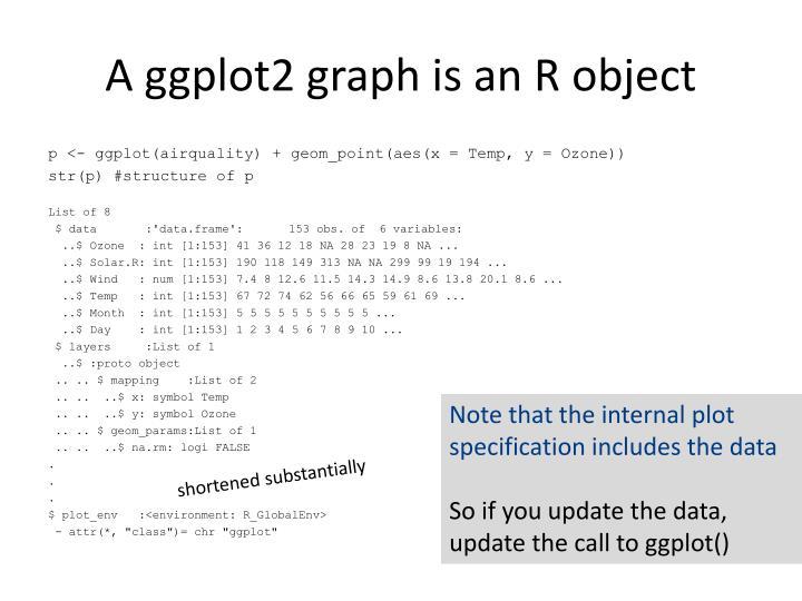 A ggplot2 graph is an R object
