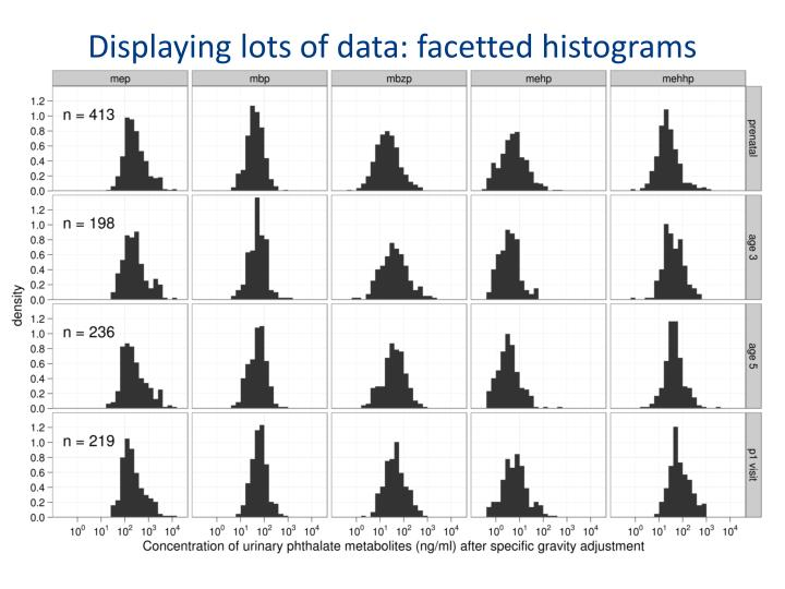 Displaying lots of data: facetted histograms