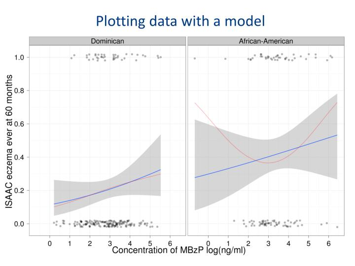 Plotting data with a model