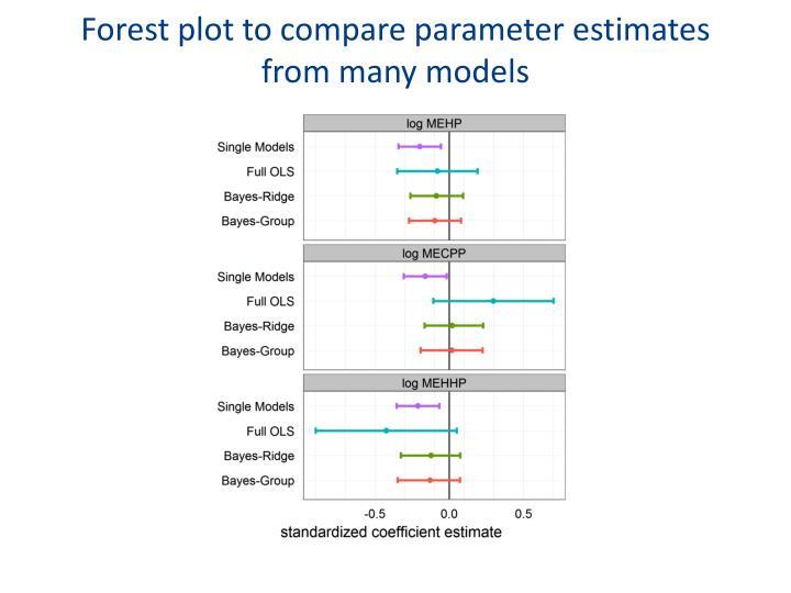 Forest plot to compare parameter estimates