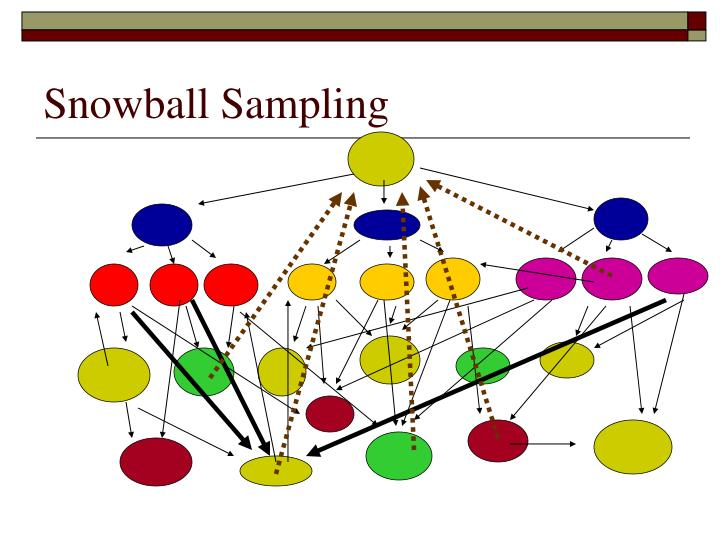 snowball sampling Snowball sampling is a technique where a researcher picks the first few samples  and either recruits them or asks them to recommend other subjects they know.