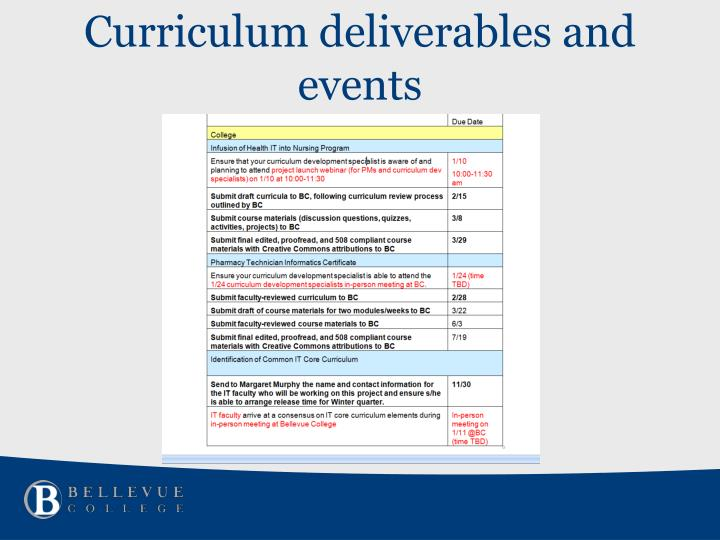 Curriculum deliverables and events