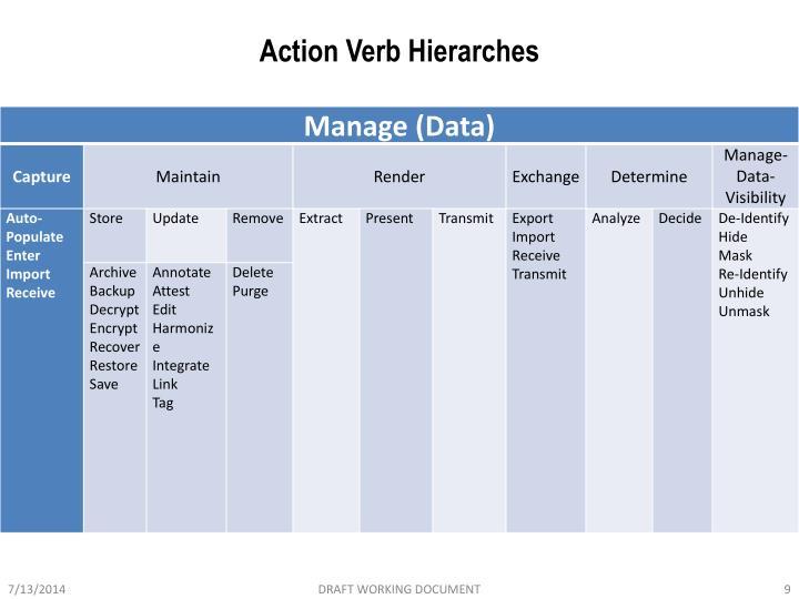 Action Verb Hierarches