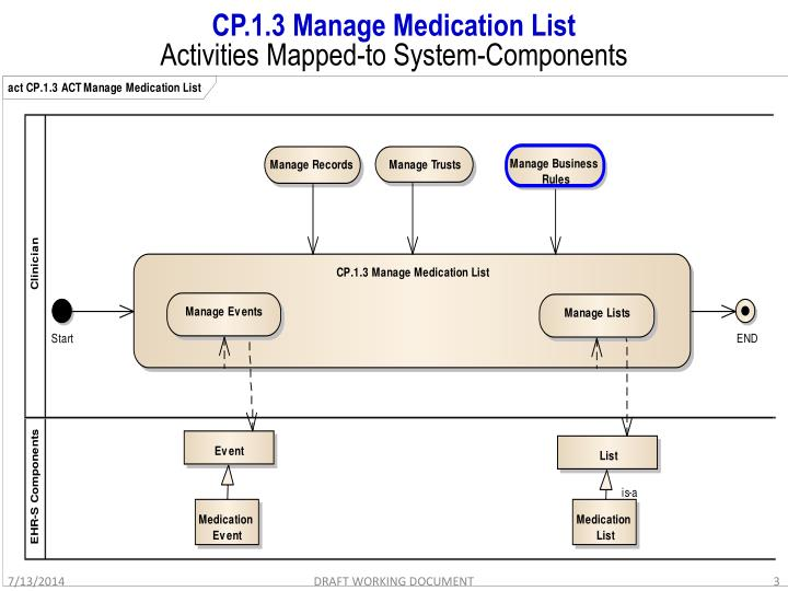 Cp 1 3 manage medication list activities mapped to system components