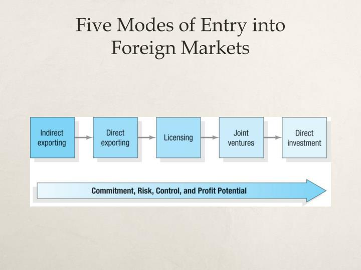 Five Modes of Entry into