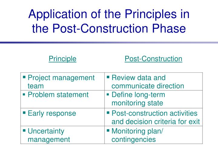 Application of the Principles in the Post-Construction Phase