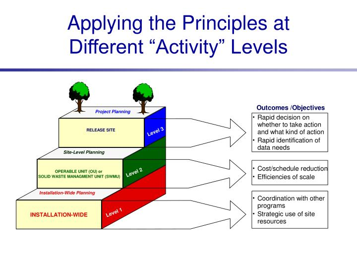 "Applying the Principles at Different ""Activity"" Levels"