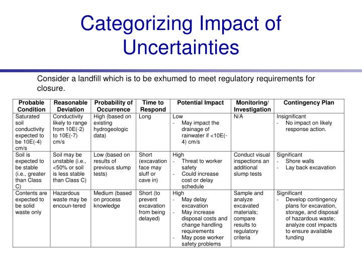 Categorizing Impact of Uncertainties