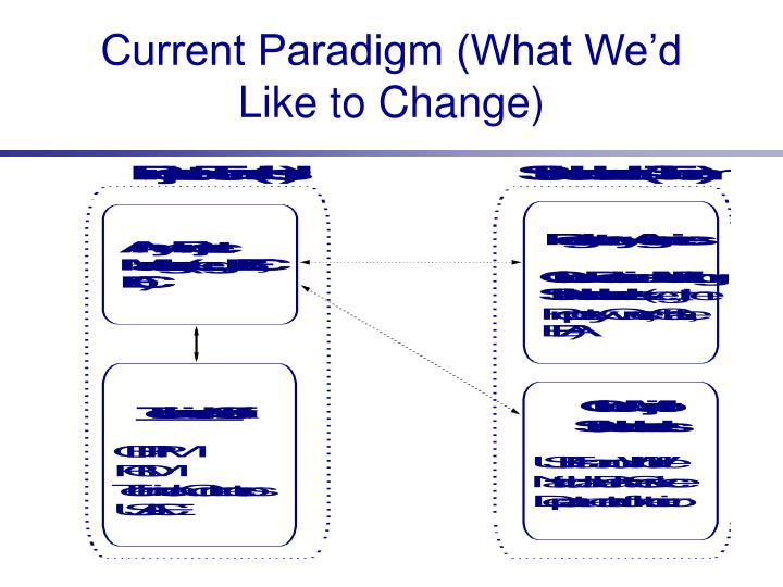 Current Paradigm (What We'd Like to Change)