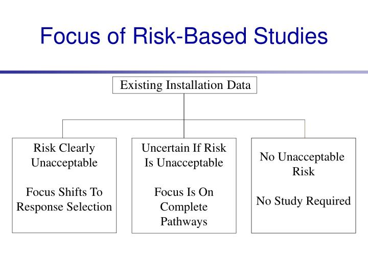 Focus of Risk-Based Studies