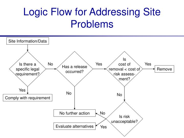 Logic Flow for Addressing Site Problems