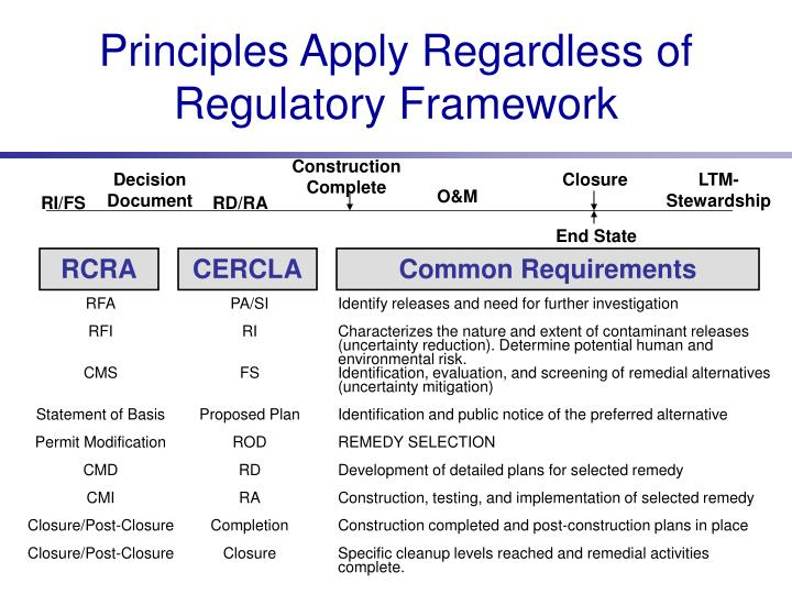 Principles Apply Regardless of Regulatory Framework