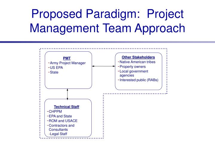 Proposed Paradigm:  Project Management Team Approach