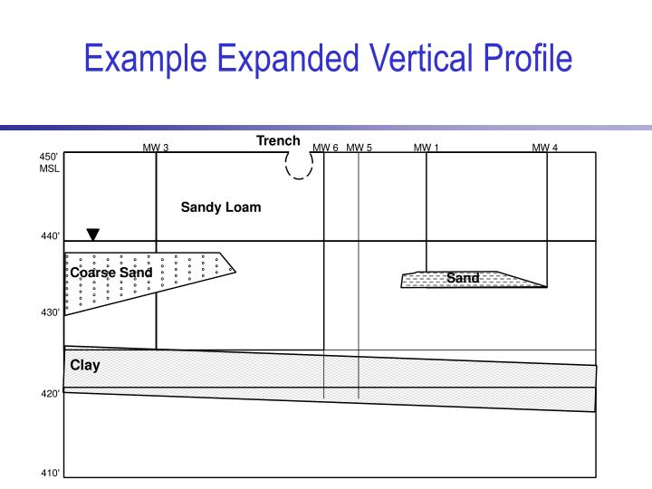 Example Expanded Vertical Profile