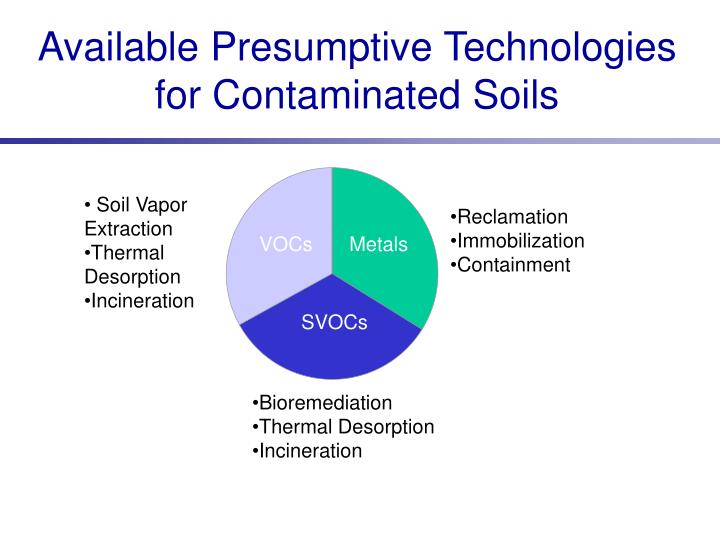 Available Presumptive Technologies for Contaminated Soils