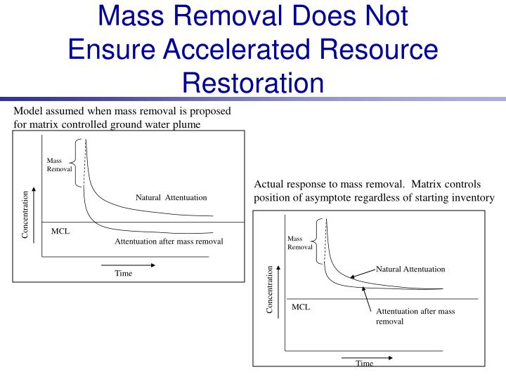 Mass Removal Does Not