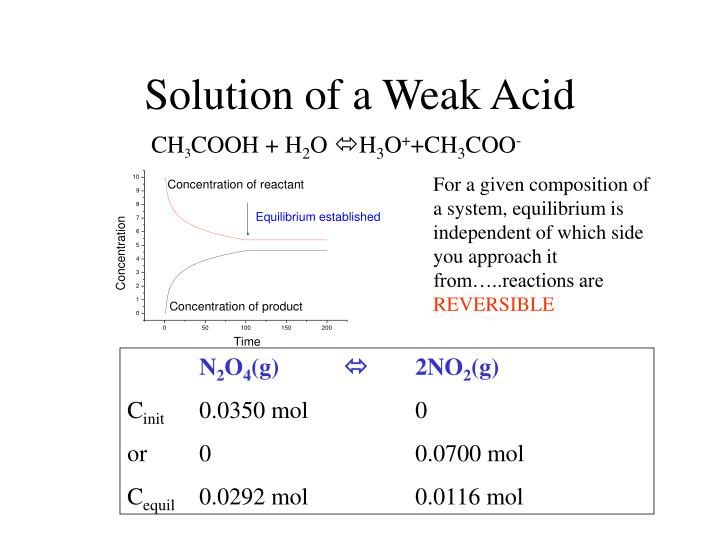 Solution of a Weak Acid