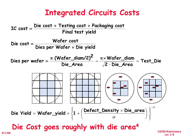 Integrated Circuits Costs