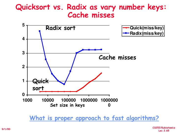 Quicksort vs. Radix as vary number keys: Cache misses
