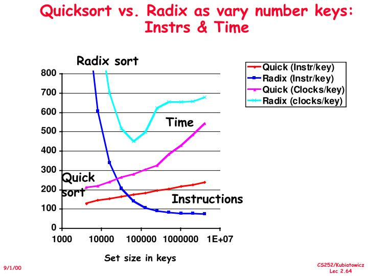 Quicksort vs. Radix as vary number keys: Instrs & Time