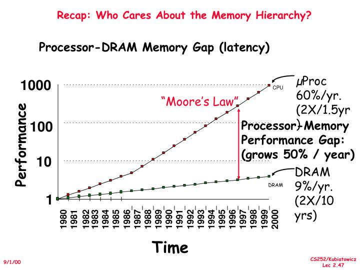 Recap: Who Cares About the Memory Hierarchy?