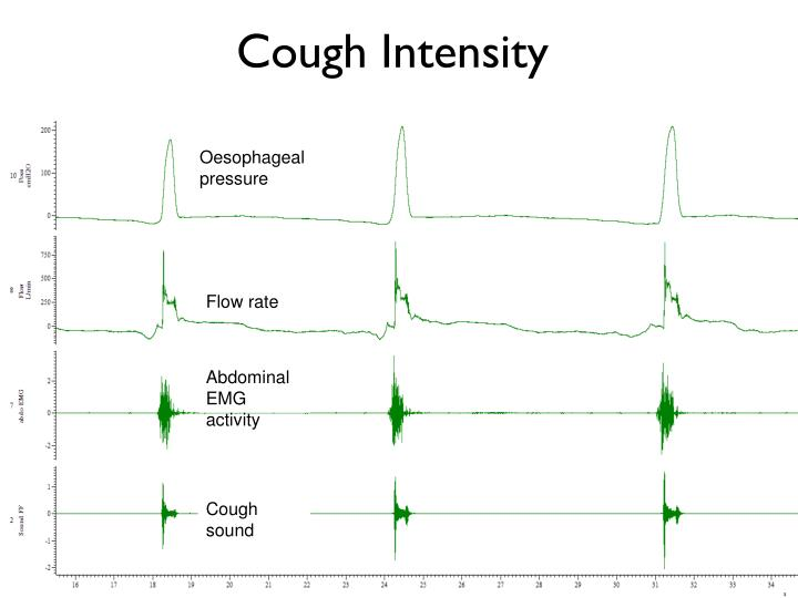 Cough Intensity