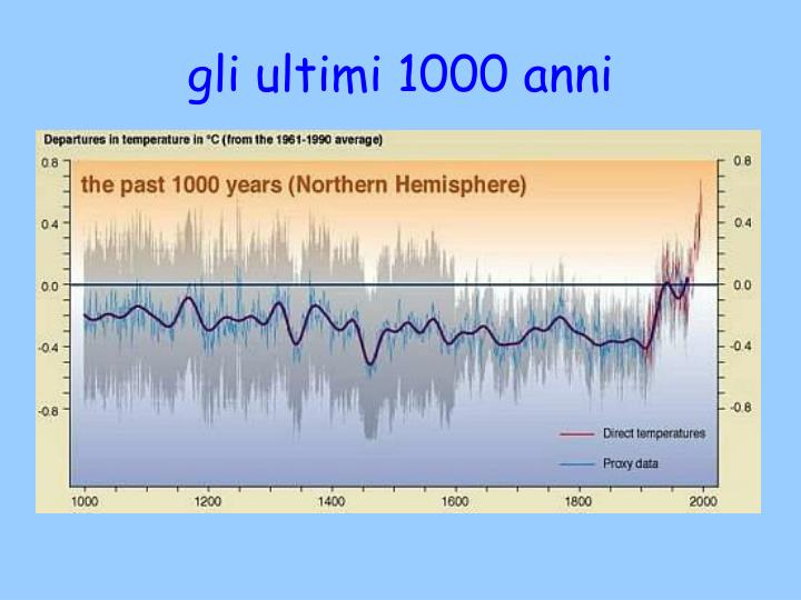 gli ultimi 1000 anni