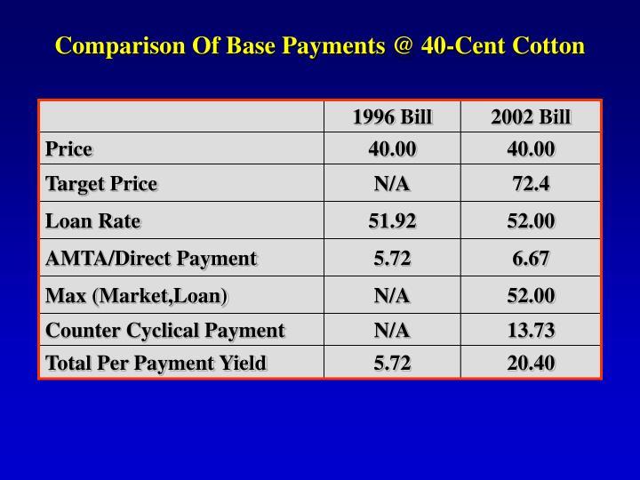Comparison Of Base Payments @ 40-Cent Cotton