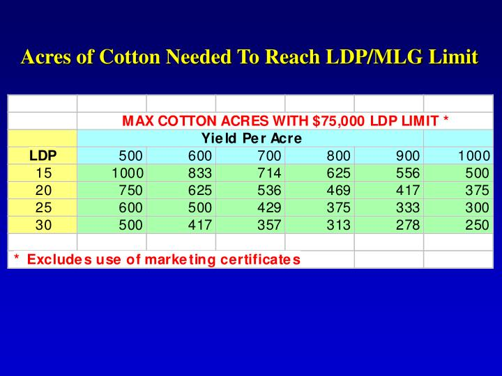 Acres of Cotton Needed To Reach LDP/MLG Limit