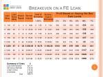 breakeven on a fe loan