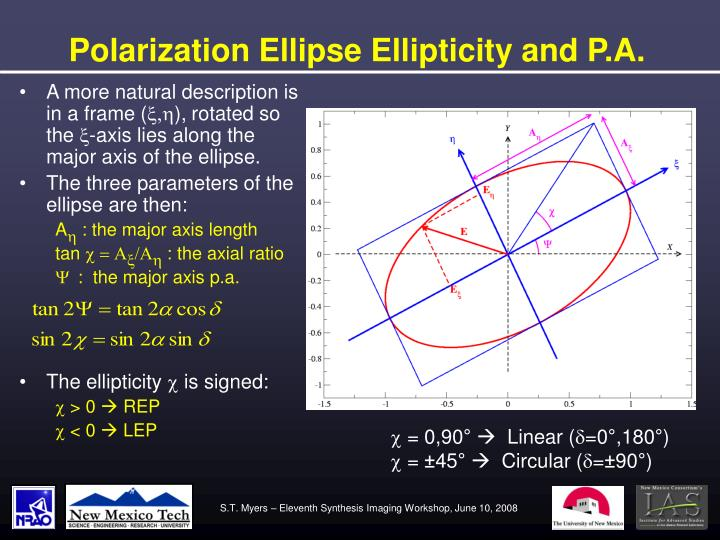 Polarization Ellipse Ellipticity and P.A.