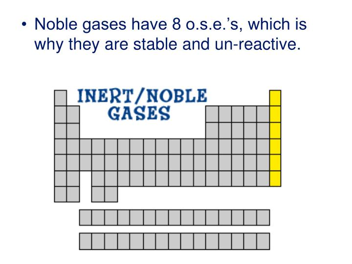 Noble gases have 8 o.s.e.'s, which is why they are stable and un-reactive.