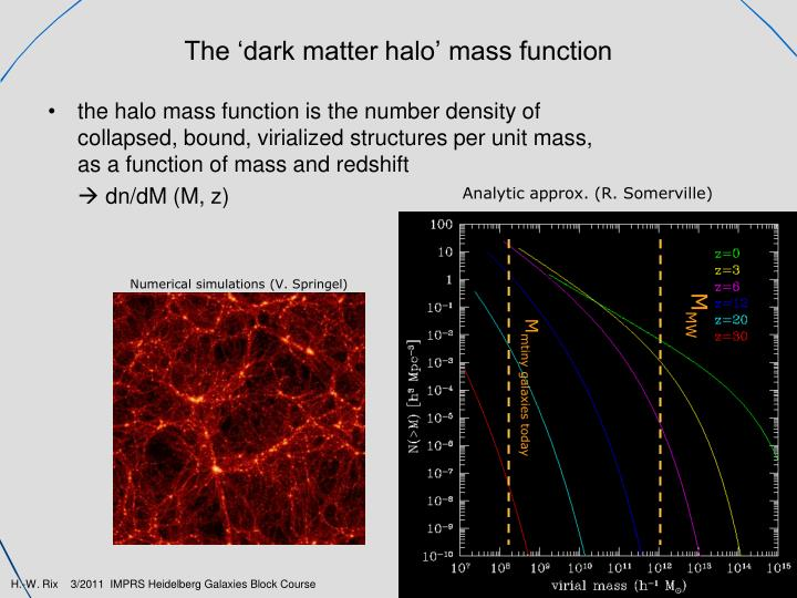 The 'dark matter halo' mass function