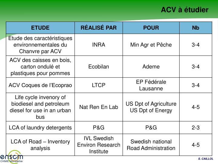 ACV à étudier