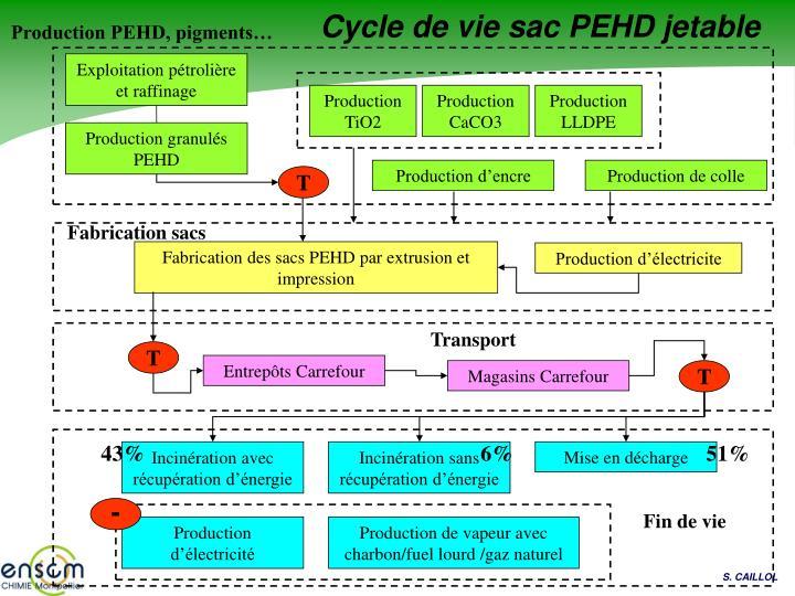 Cycle de vie sac PEHD jetable