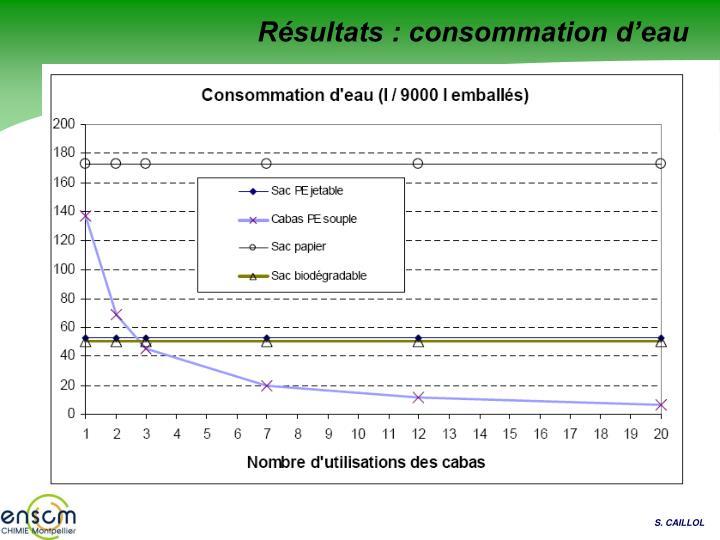 Résultats : consommation d'eau