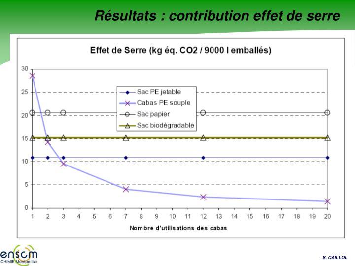 Résultats : contribution effet de serre