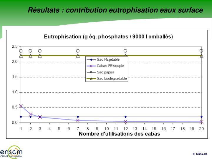 Résultats : contribution eutrophisation eaux surface