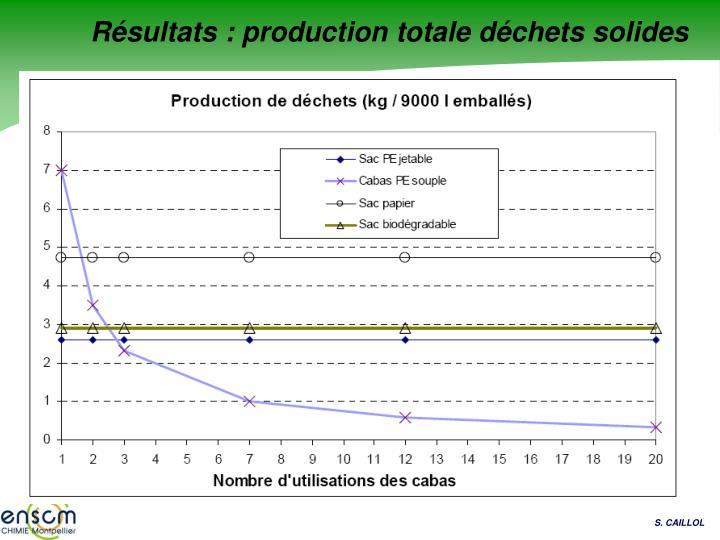 Résultats : production totale déchets solides