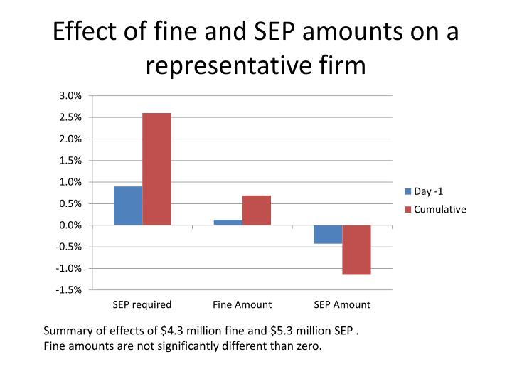 Effect of fine and SEP amounts on a representative firm