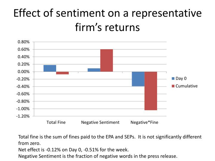 Effect of sentiment on a representative firm's returns