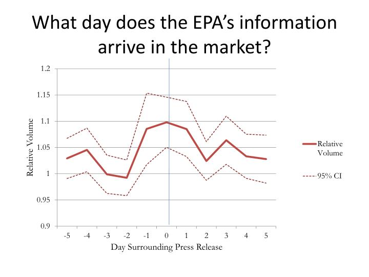 What day does the EPA's information arrive in the market?