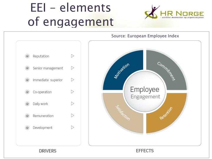 scope of employee engagement Winning the client engagement initially the engagement manager works with the sales team trying to win the client's business she will help with scoping the project.