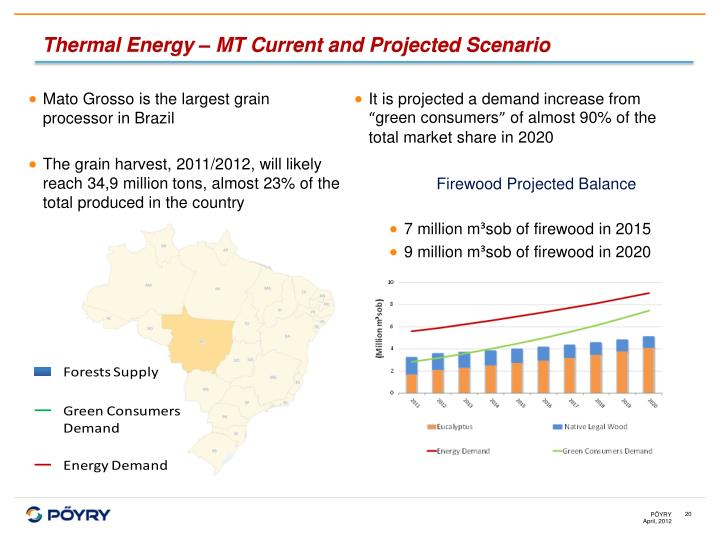 Thermal Energy – MT Current and Projected Scenario
