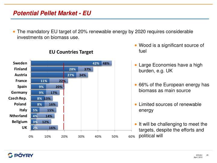 Potential Pellet Market - EU
