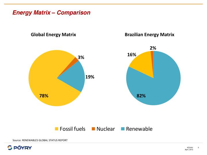 Energy Matrix – Comparison