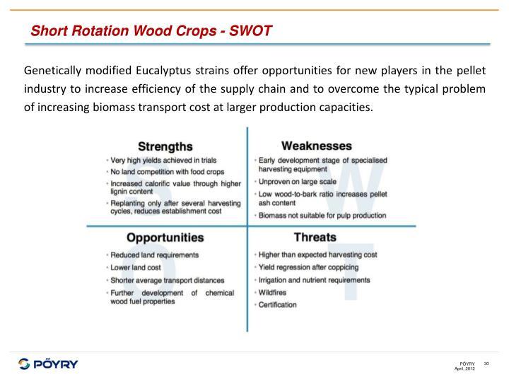 Short Rotation Wood Crops - SWOT