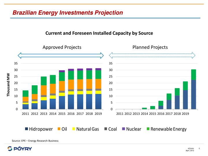 Brazilian Energy Investments Projection